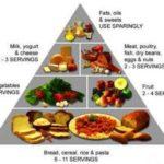 Ινομυαλγία-Διατροφή